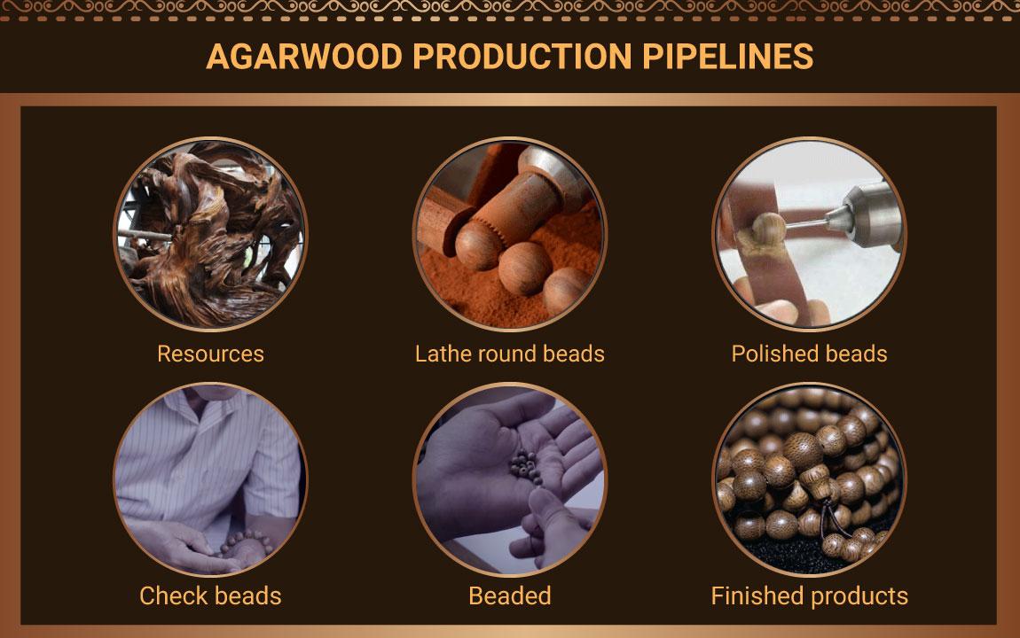 Agarwood Production Process
