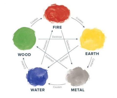 Feng Shui Five Elements with Colors