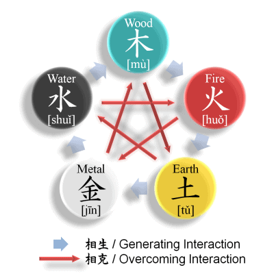The law of the five elements