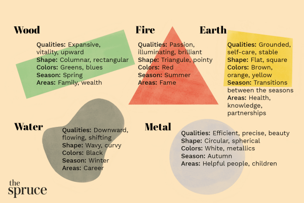Color as Expression of 5 Feng Shui Elements