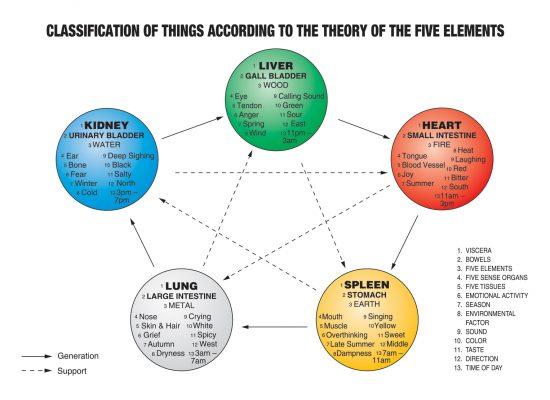 five-element-1